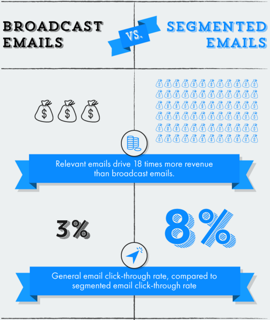 email first impressions need to be targeted