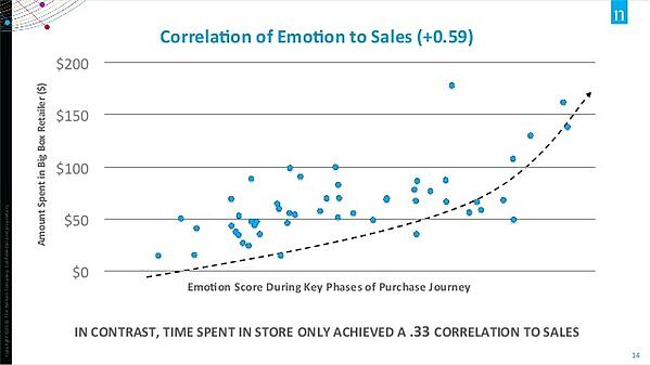 emotions role in sales