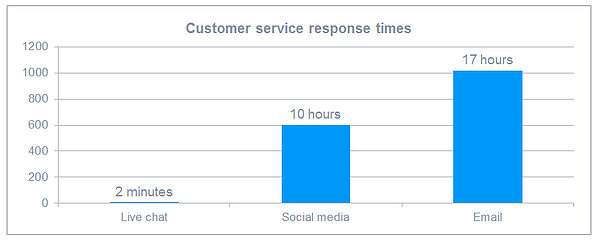 Response time with chat on ecommerce
