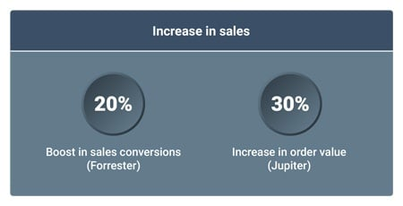 sales growth via chat