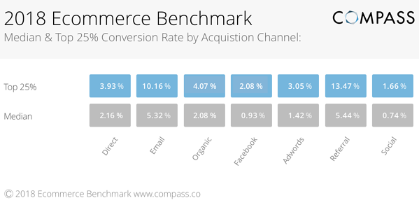 magento conversion rate