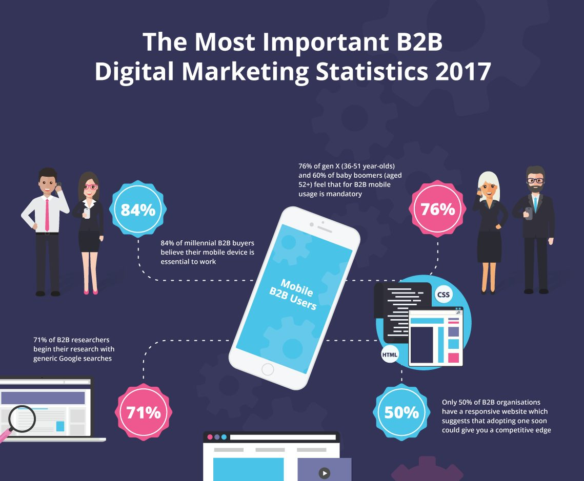 mobile usages for B2B buyers