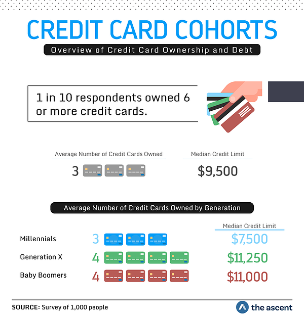 overview-of-credit-card-ownership_JYpCE97.width-793