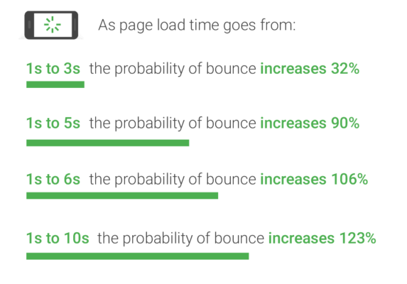 page speed and SEO