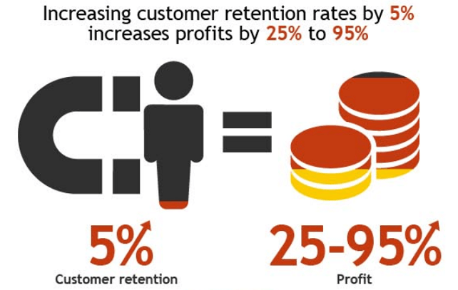 retention-rate-in-funnel