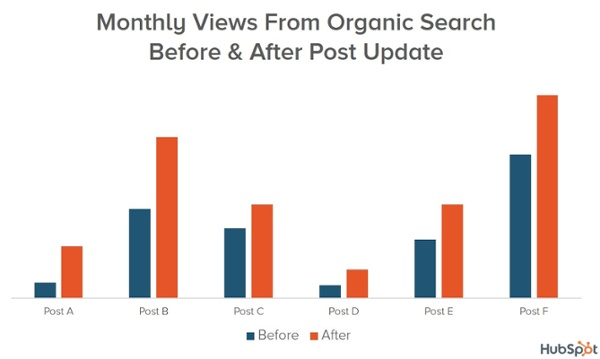 search-views-before-after-post-updates
