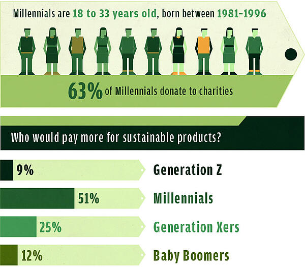 sustainable-purchase-millennials-marketing