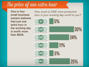 eCommerce outsourceing time management